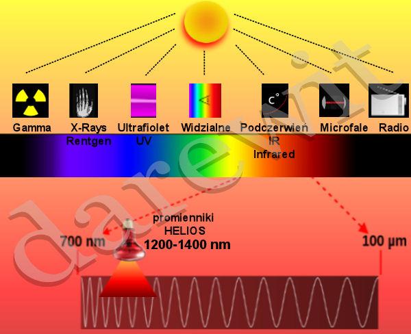 widmo promiennika podczerwieni IR