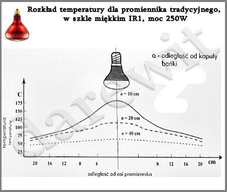 żarówki grzejne - rozkład temperatur darewit